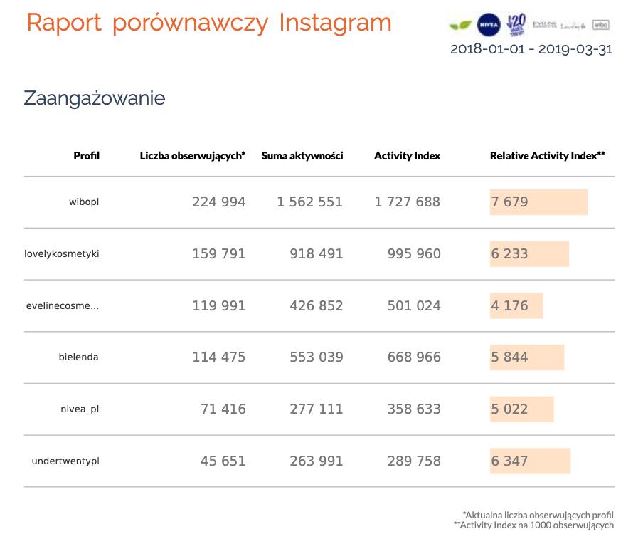 porównanie konkurencji instagram zaangażowanie