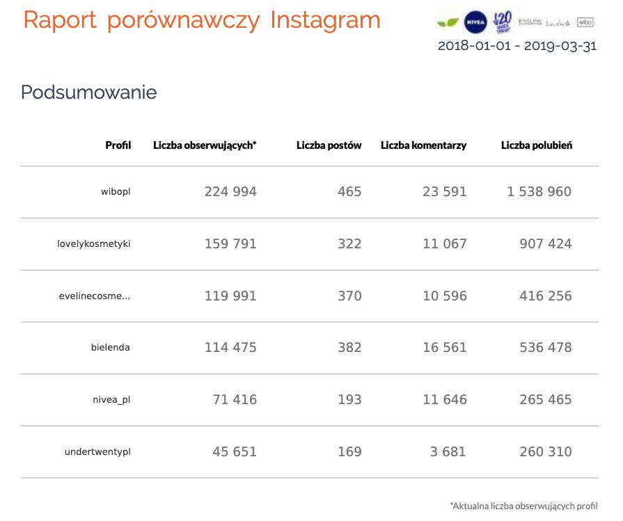 Raport porównawczy Instagram - podsumowanie profili