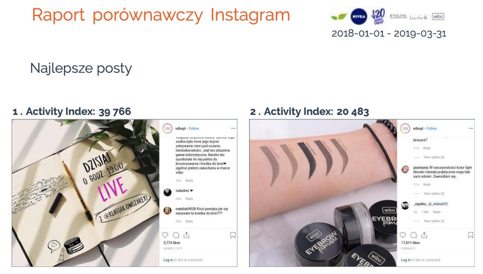 porownanie konkurencji na instagramie najlepsze posty