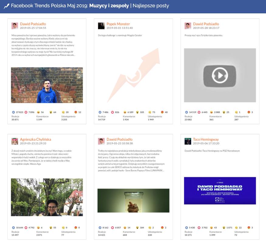 Muzycy i zespoły, Najlepsze posty | Facebook, maj 2019