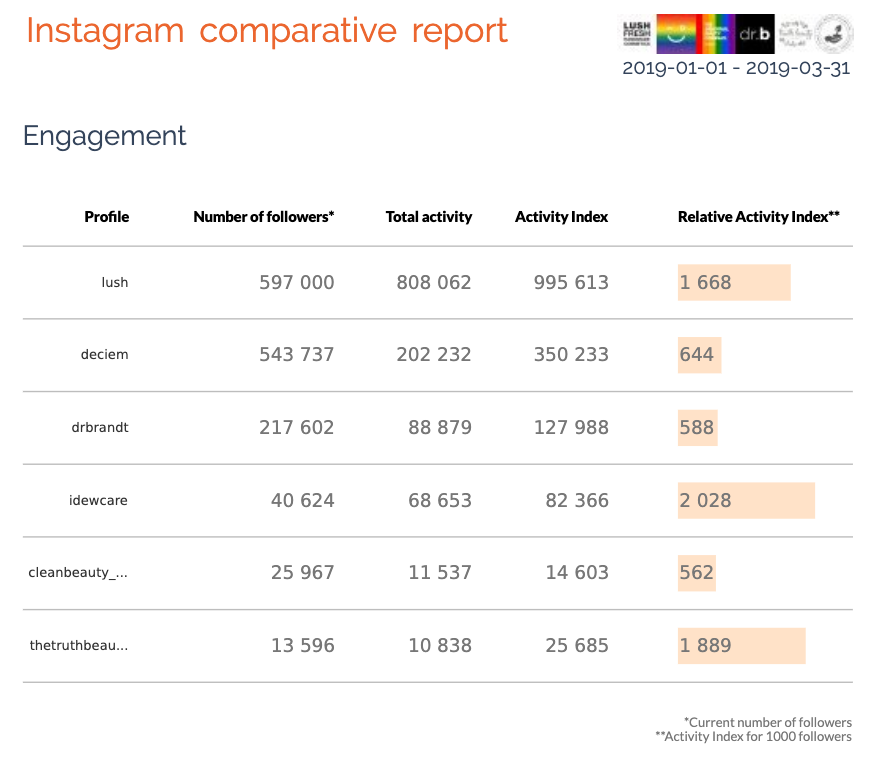 Instagram comparative report, engagement