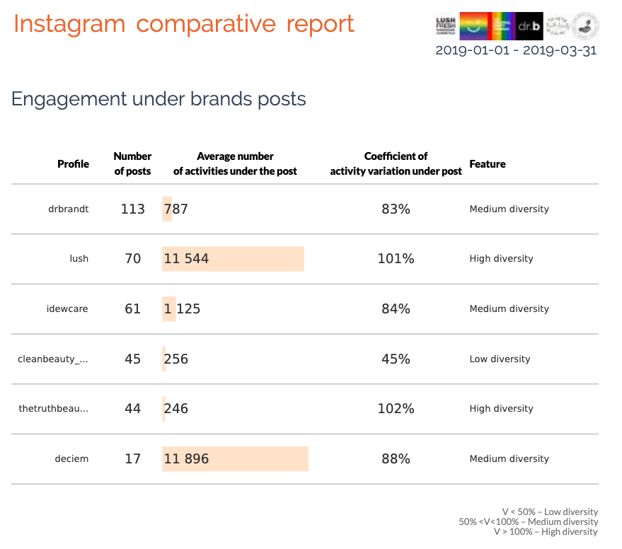 Engagement under brands posts
