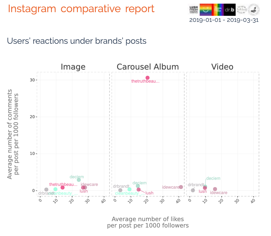 Users' reactions under brands' posts