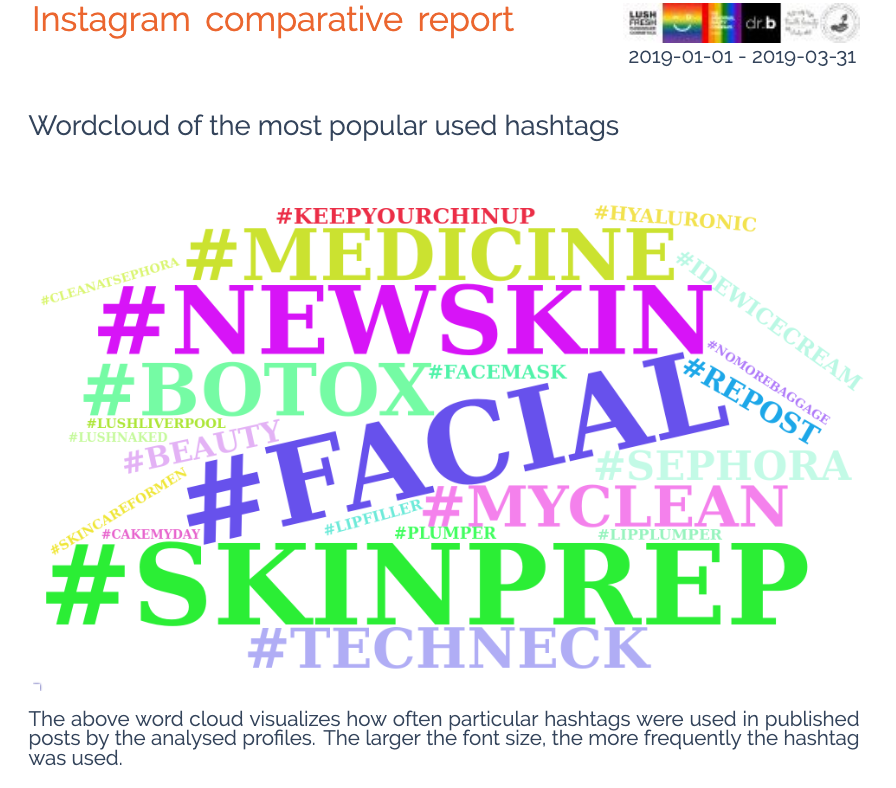Worldcloud of the most popular hashtags