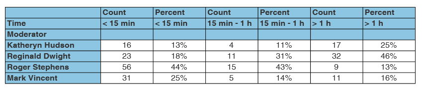 Response times of moderators in Sotrender's moderation analytics report