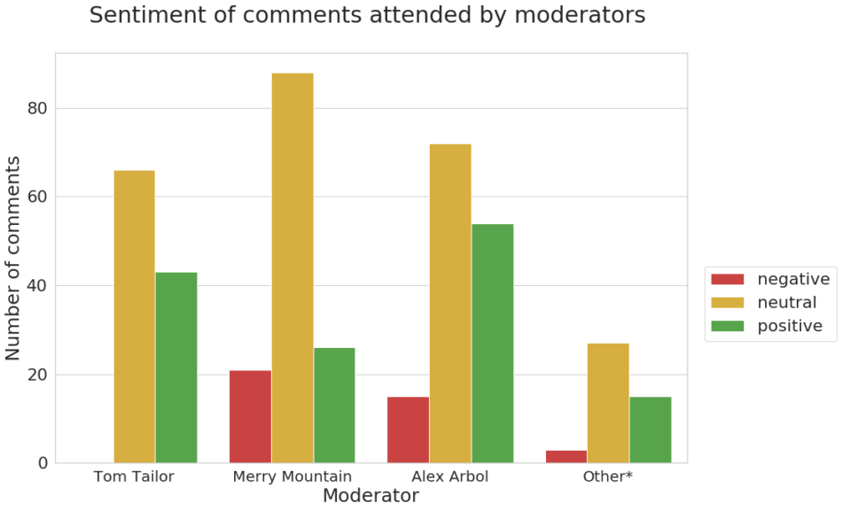 Sentiment per moderator analysis in Sotrender's moderation report