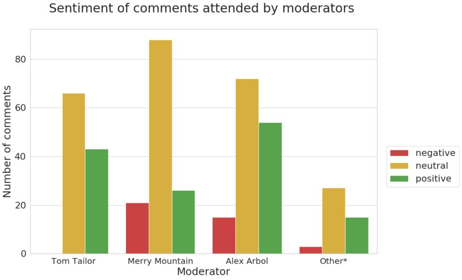 social customer service analytics from sotrender's moderation report