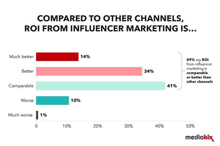 Research ROI influencer marketing