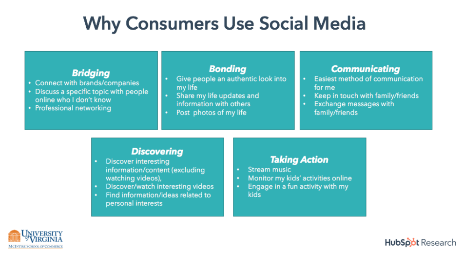 University of Virginia HubSpot research consumer social media use