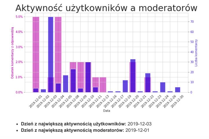 raport moderacja