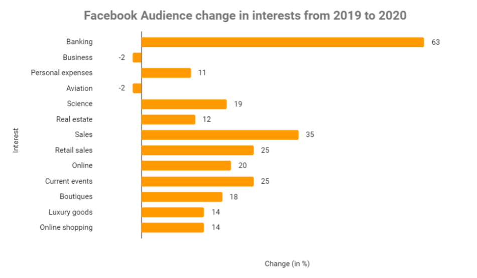 Facebook Audience Interest change in 2020 by Sotrender