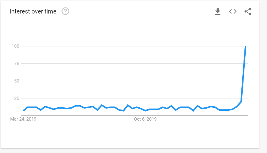 "Google Trends interest in ""buy groceries online"""