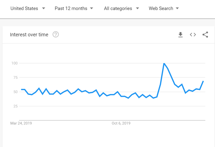 Google Trends interest in Fitness App