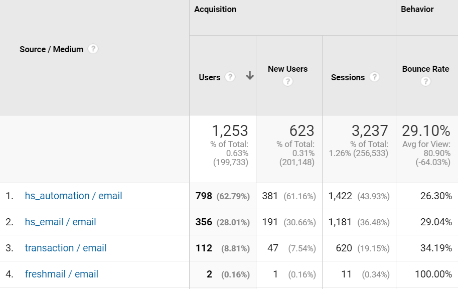 Analyzing email campaign acquisition with Google Analytics