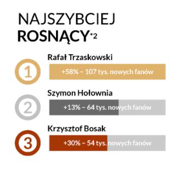 rafał trzaskowski facebook