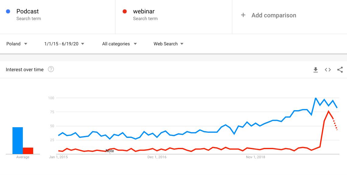podcasty w Polsce google trends
