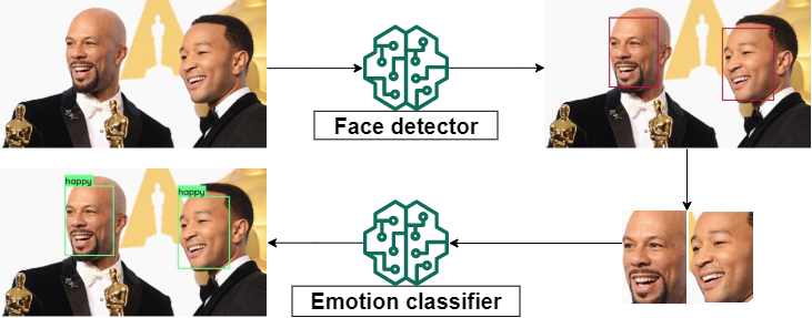 face detector and emotion classifier model