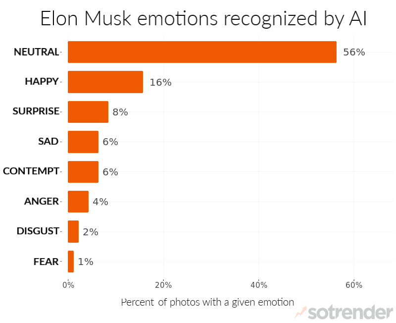 analyzing Elon Musk's Instagram with emotion recognition