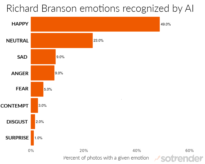 analyzing Richard Branson's Instagram with emotion recognition