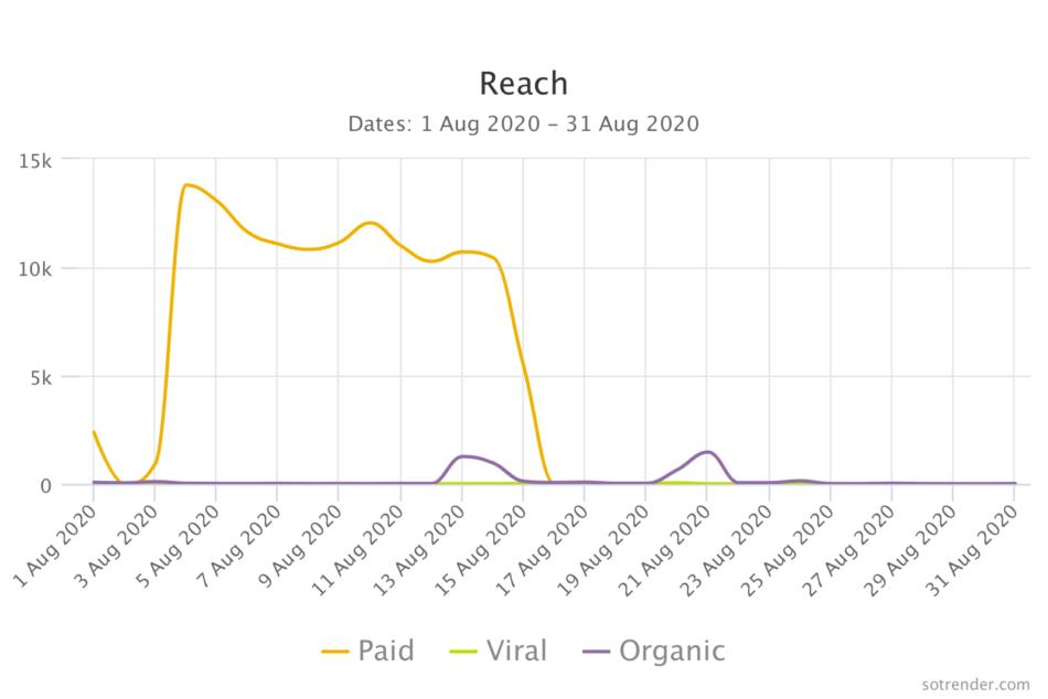 tracking social media reach in Sotrender