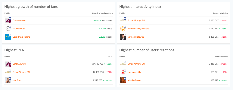 facebook social media dashboard