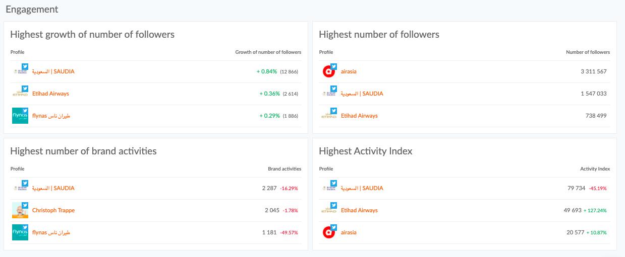 Twitter dashboard at Sotrender