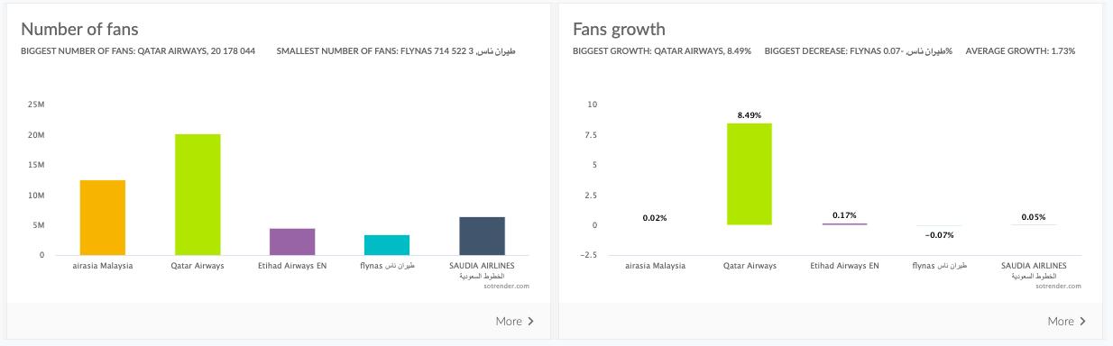 number of fans social media dashboard