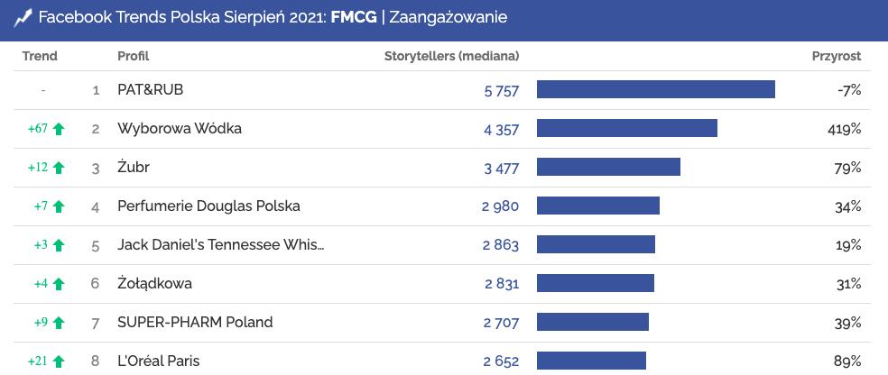sierpień facebook zaangażowanie fmcg