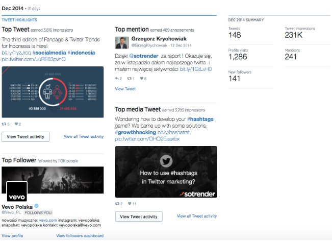 Twitter Analytics - @Sotrender profile.