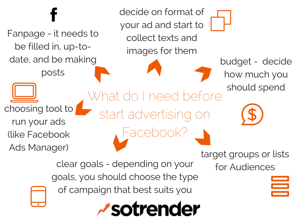 What do I need before start advertising on Facebook?