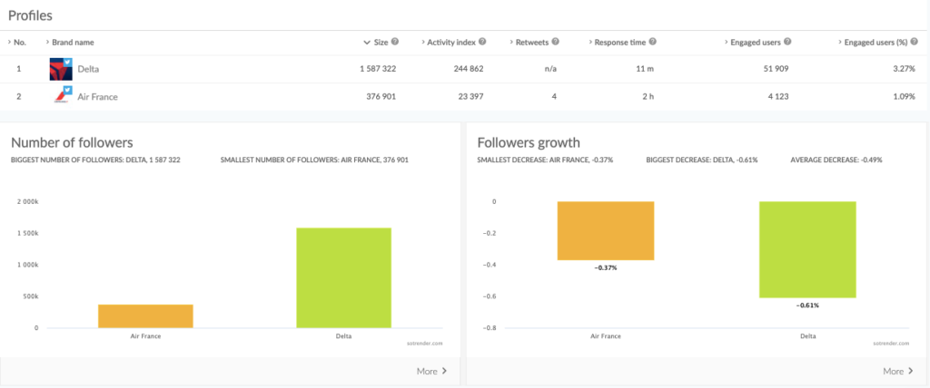 analyze the competition's profiles on twitter