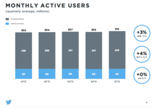 Monthly active Users on Twitter, 2015-2016