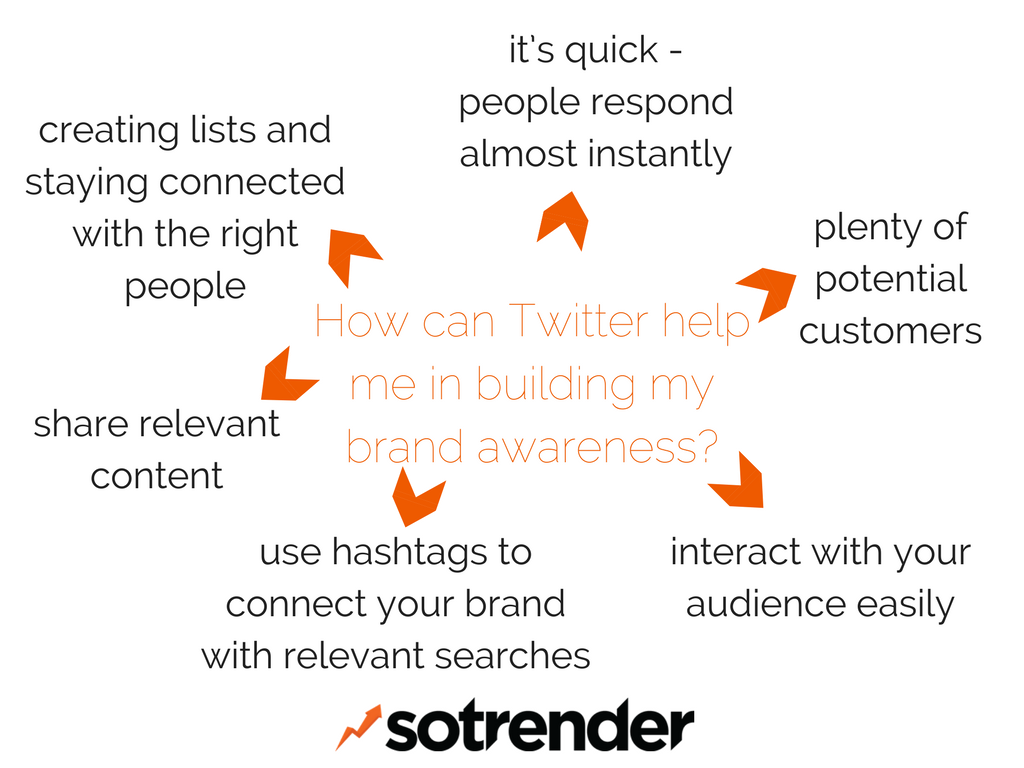 How can Twitter help me in building my brand awareness?