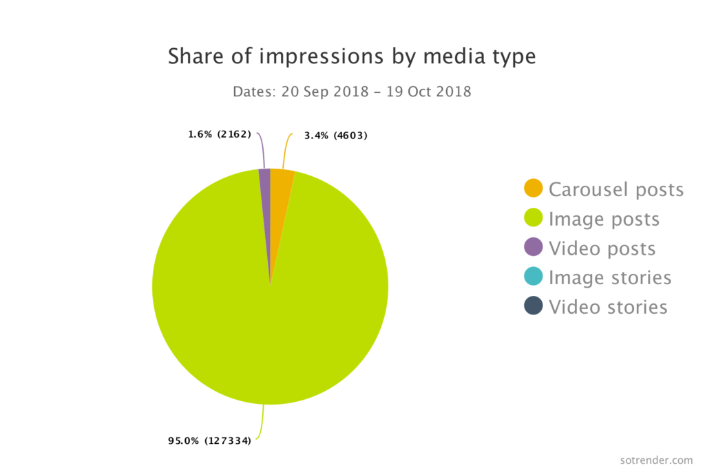 Share of impressions by media type