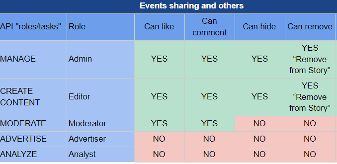 Page role and permissions for event sharing on Facebook