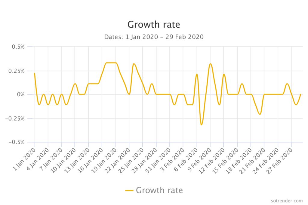 growth rate on instagram