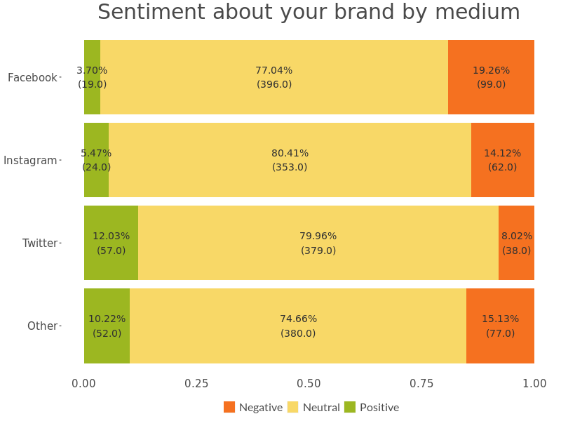 Sotrender social inbox and moderation graph analyzing sentiment across social media