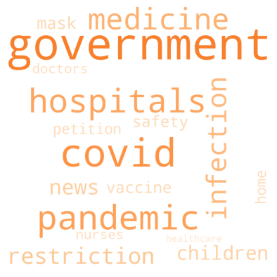 example word cloud showing the most popular keywords during covid