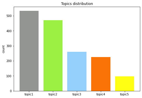 distribution of popular topics that were extracted from social media posts and comments