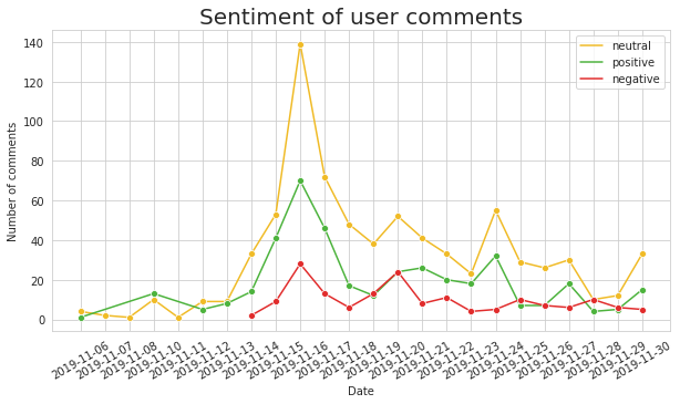 Sentiment analysis of user comments over time in Sotrender