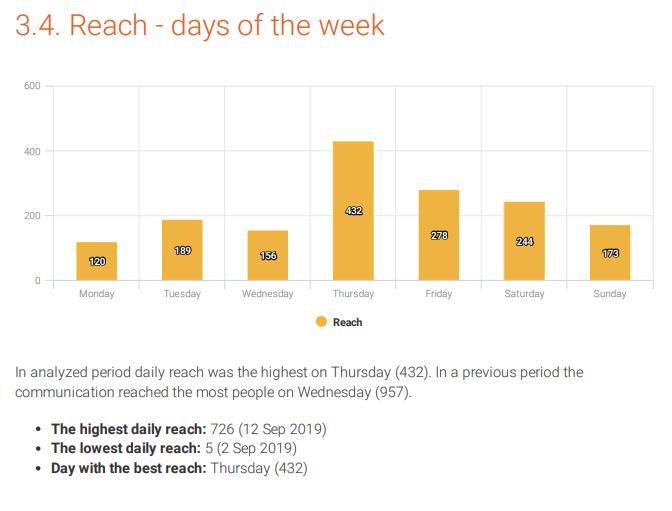 instagram reach days of the week