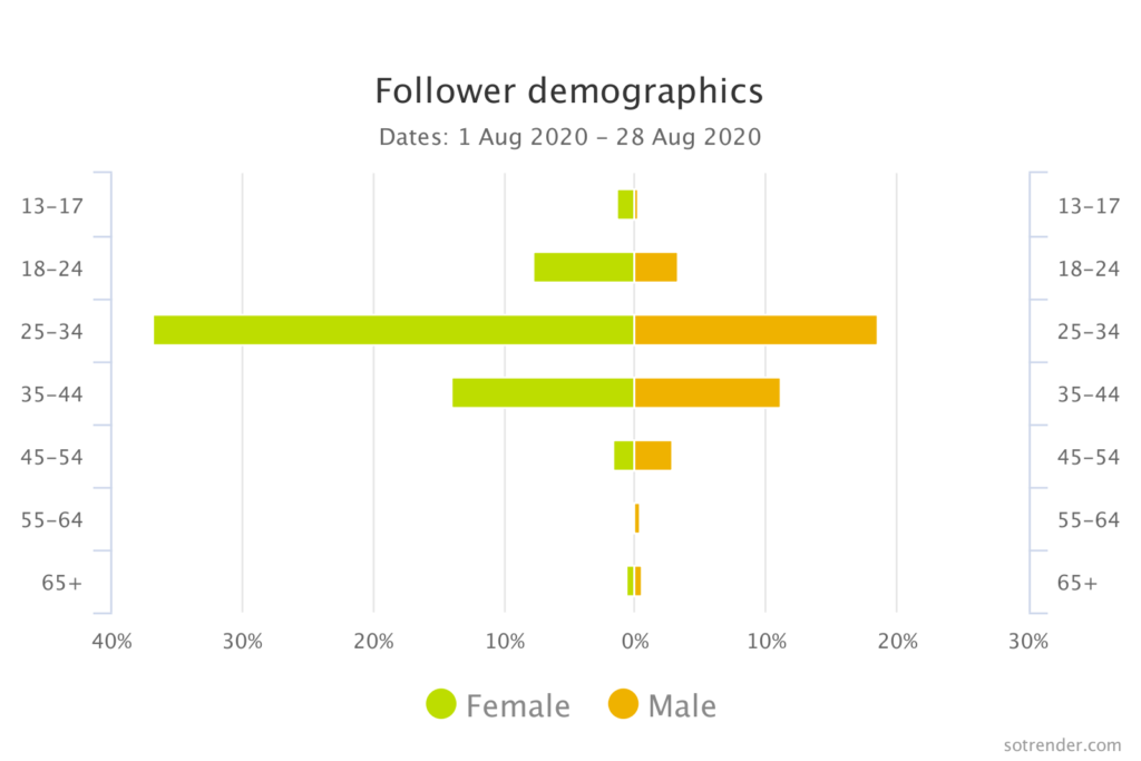 Sotrender Instagram analytics tool for demographic data
