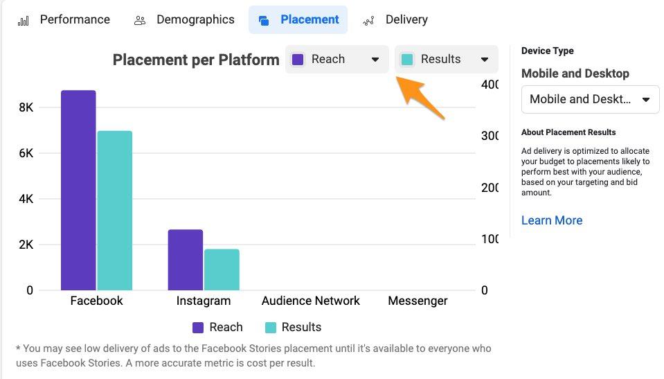 facebook ad analytics placement metrics