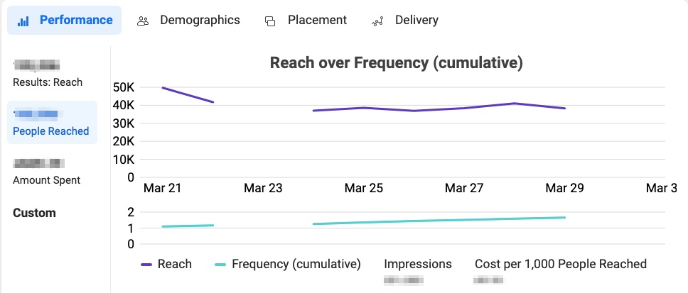 facebook ad analytics reach over frequency