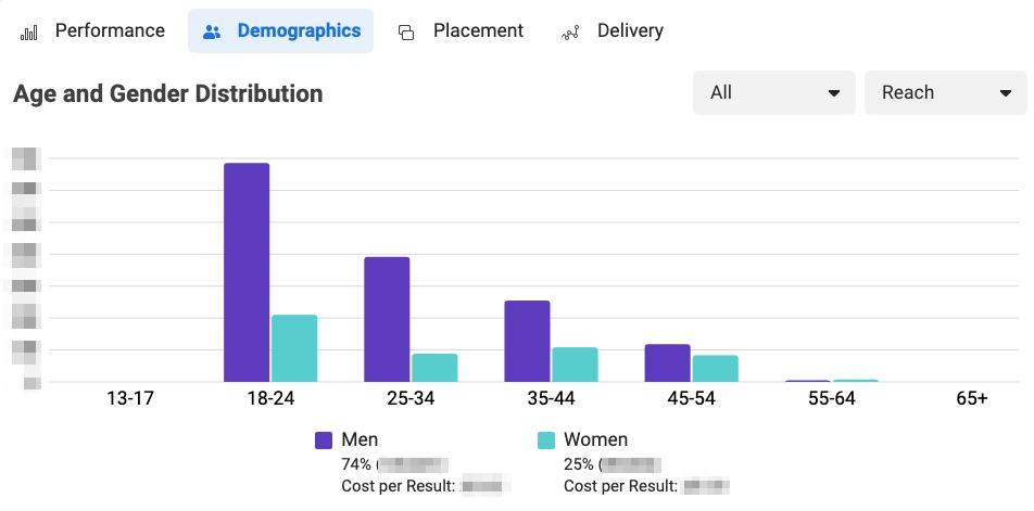 facebook ad analytics reach